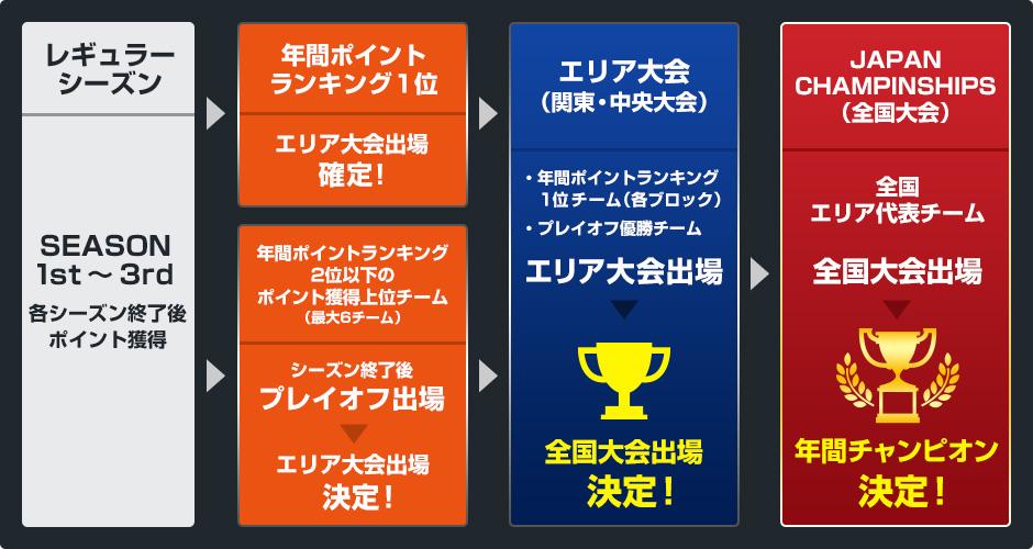 LEAGUE JAPAN CHAMPIONSHIPS(全国大会)までの流れ
